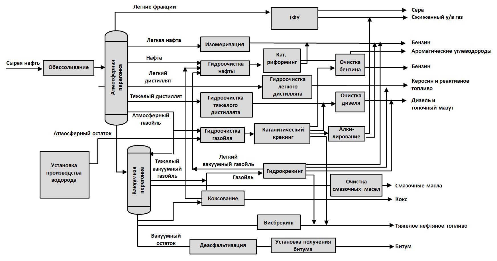 Процессы нефтепереработки