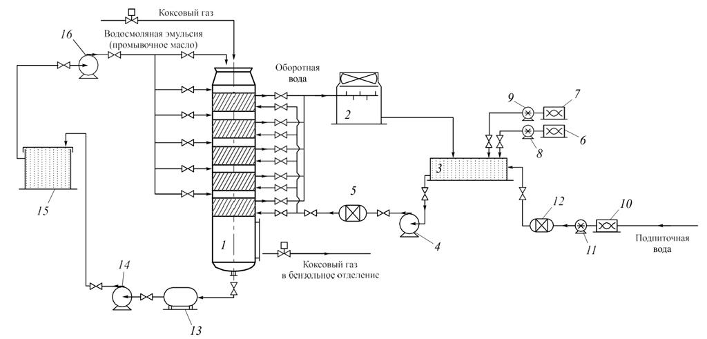 Спиральные теплообменники в коксохимическом производстве