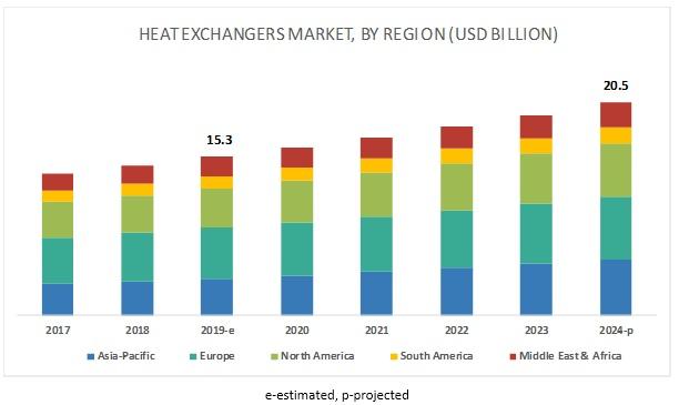 Рынок теплообменного оборудования в мире